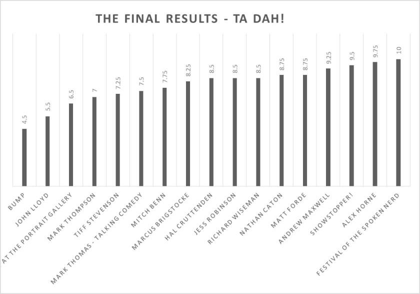 Final Scores