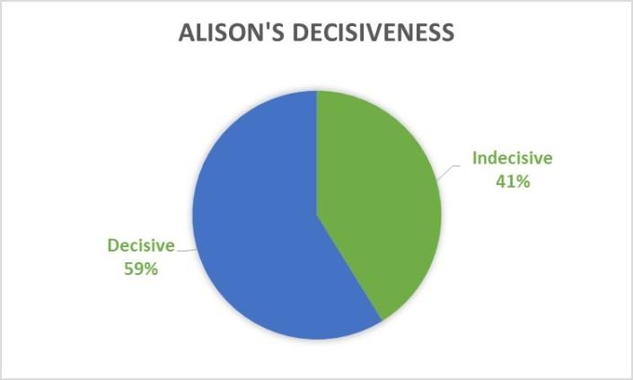 My decisiveness