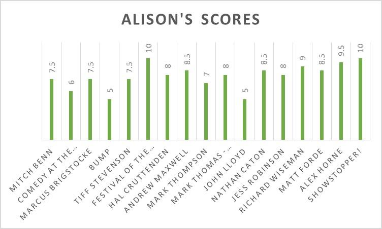 My scores